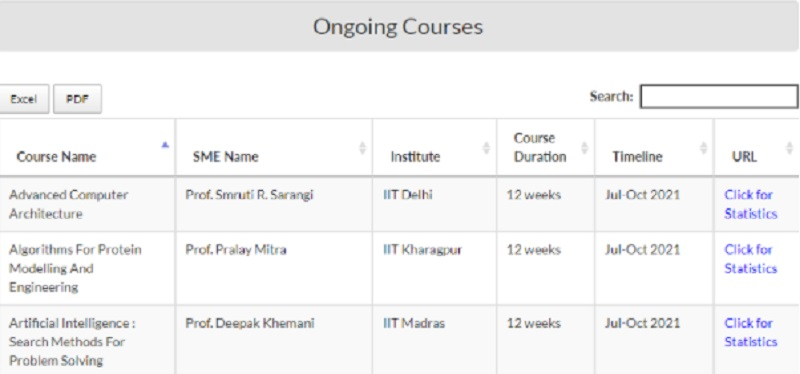 ongoing courses and certificates in india